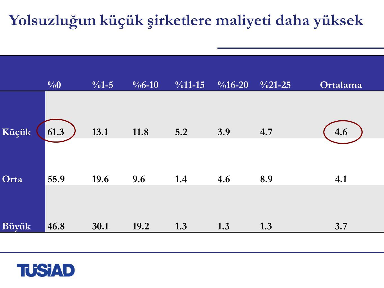 Yolsuzluğun küçük şirketlere maliyeti daha yüksek %0%1-5%6-10%11-15%16-20%21-25Ortalama Küçük61.313.111.85.23.94.74.6 Orta55.919.69.61.44.68.94.1 Büyük46.830.119.21.3 3.7