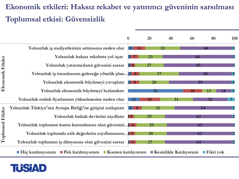 Ekonomik etkileri: Haksız rekabet ve yatırımcı güveninin sarsılması Toplumsal etkisi: Güvensizlik