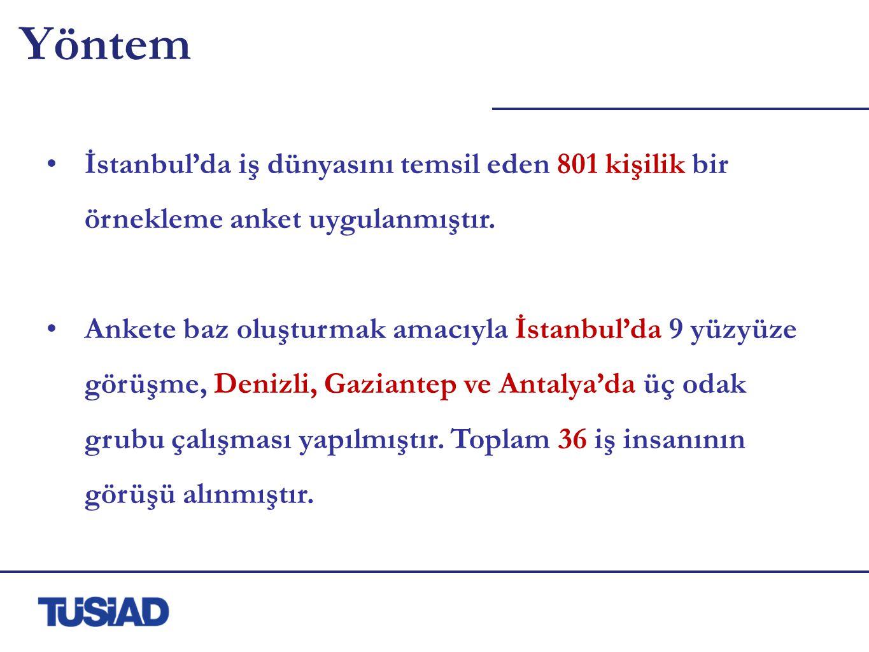 Yöntem İstanbul'da iş dünyasını temsil eden 801 kişilik bir örnekleme anket uygulanmıştır.