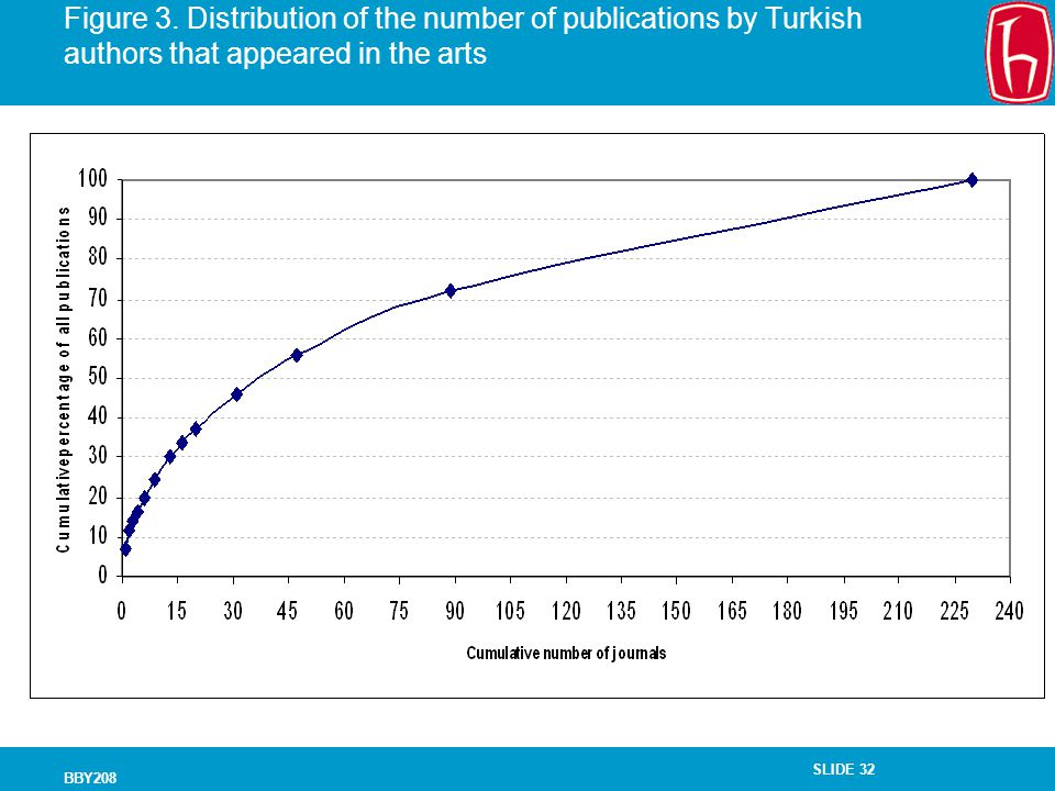 SLIDE 32 BBY208 Figure 3. Distribution of the number of publications by Turkish authors that appeared in the arts