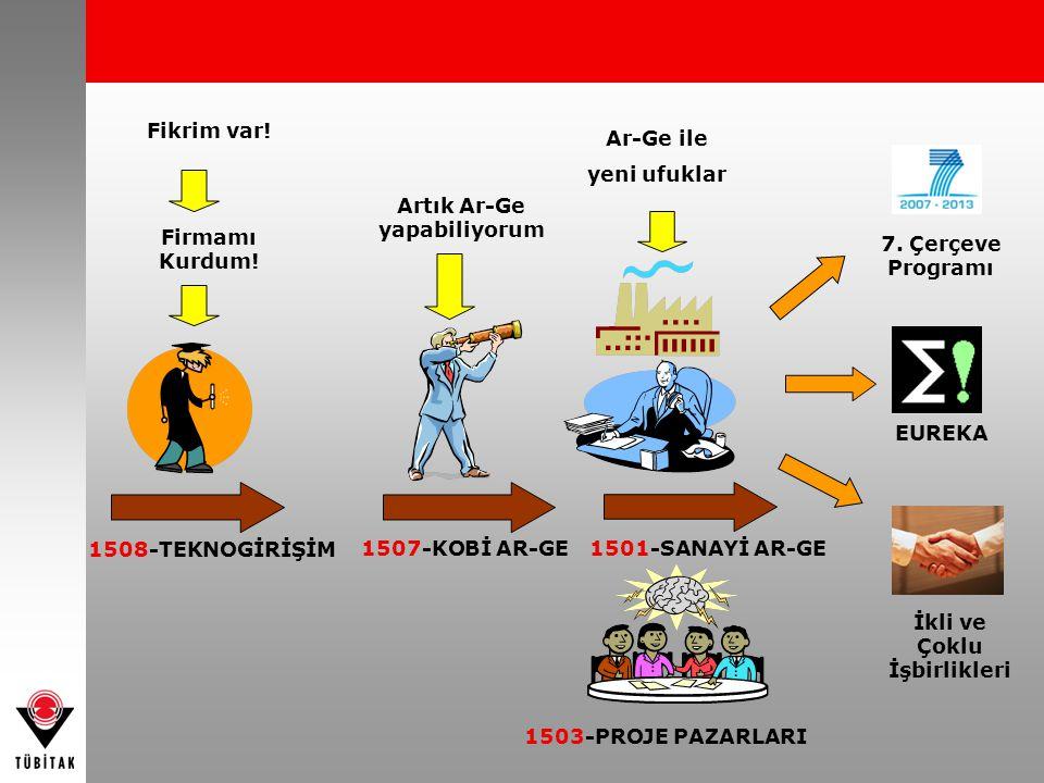 1508-TEKNOGİRİŞİM 1507-KOBİ AR-GE1501-SANAYİ AR-GE Fikrim var! Firmamı Kurdum! Artık Ar-Ge yapabiliyorum Ar-Ge ile yeni ufuklar 7. Çerçeve Programı EU