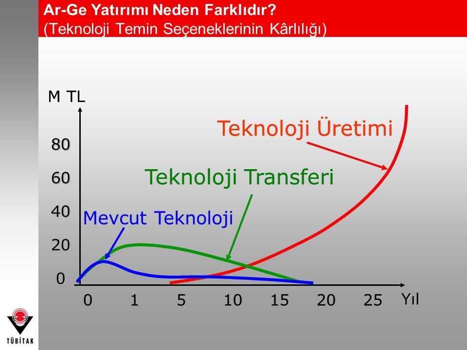806040200806040200 M TL 01510152025 YılYıl Teknoloji Üretimi Teknoloji Transferi Mevcut Teknoloji Ar-Ge Yatırımı Neden Farklıdır? (Teknoloji Temin Seç