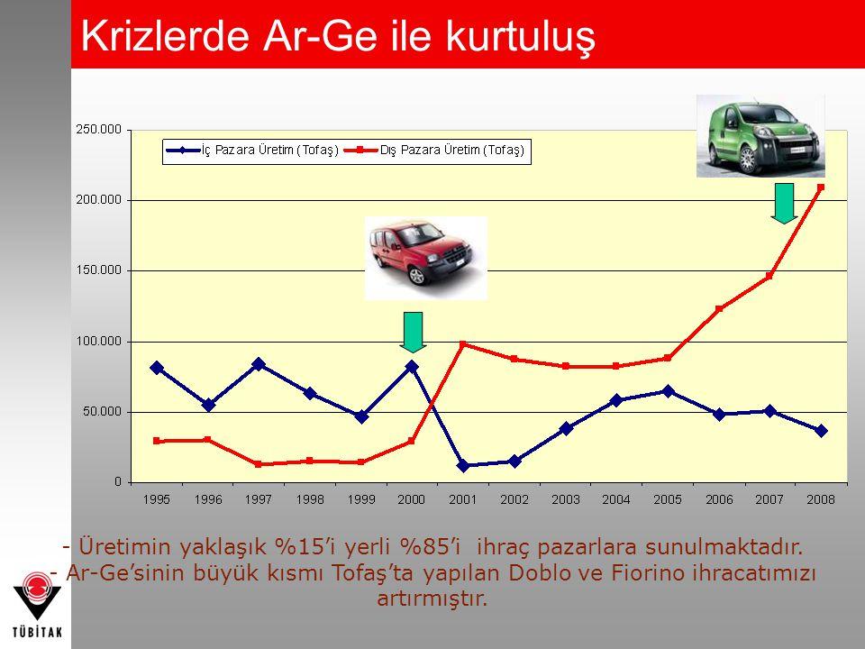 Krizlerde Ar-Ge ile kurtuluş - Üretimin yaklaşık %15'i yerli %85'i ihraç pazarlara sunulmaktadır. - Ar-Ge'sinin büyük kısmı Tofaş'ta yapılan Doblo ve