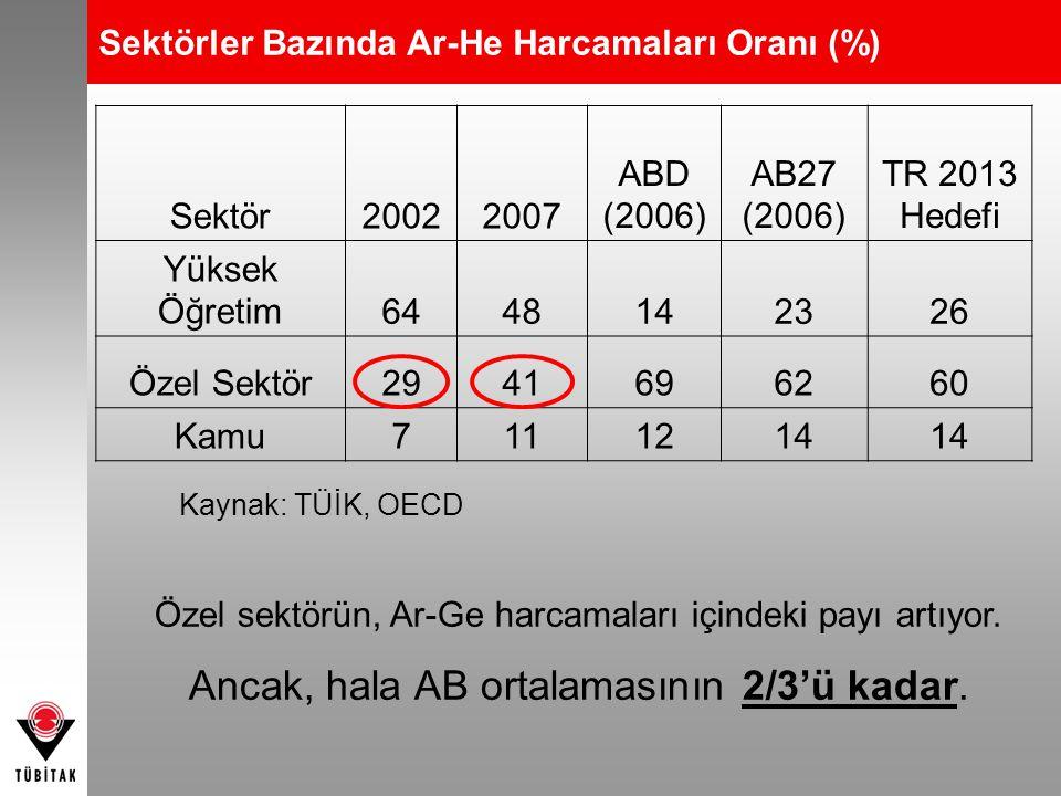 Sektörler Bazında Ar-He Harcamaları Oranı (%) Sektör20022007 ABD (2006) AB27 (2006) TR 2013 Hedefi Yüksek Öğretim6448142326 Özel Sektör2941696260 Kamu