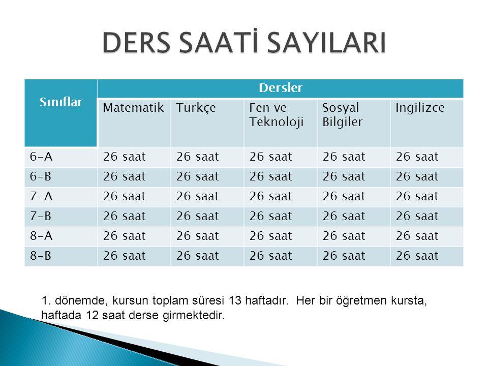 Sınıflar Dersler MatematikTürkçeFen ve Teknoloji Sosyal Bilgiler İngilizce 6-A26 saat 6-B26 saat 7-A26 saat 7-B26 saat 8-A26 saat 8-B26 saat 1.