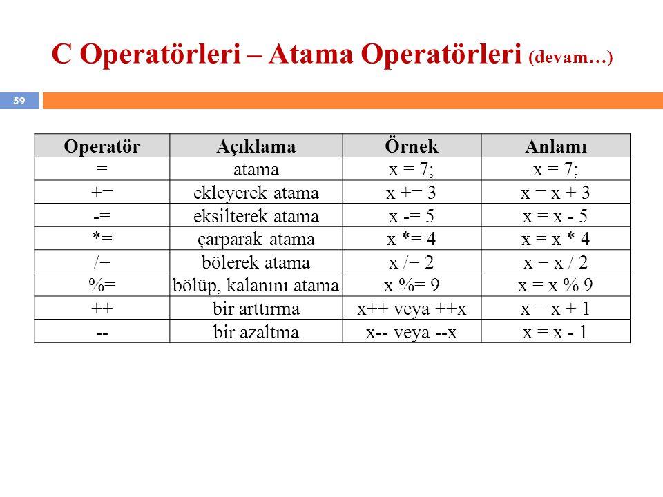 59 C Operatörleri – Atama Operatörleri (devam…) OperatörAçıklamaÖrnekAnlamı =atamax = 7; +=ekleyerek atamax += 3x = x + 3 -=eksilterek atamax -= 5x =