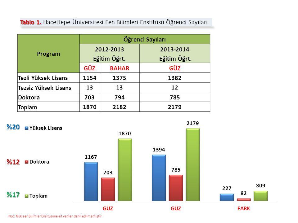 Program Öğrenci Sayıları 2012-2013 Eğitim Öğrt. 2013-2014 Eğitim Öğrt.