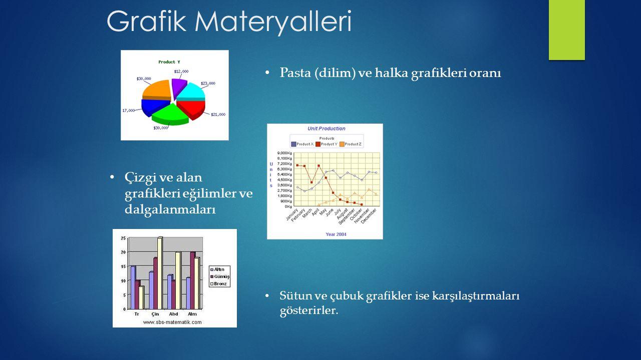 Grafik Materyalleri Pasta (dilim) ve halka grafikleri oranı Sütun ve çubuk grafikler ise karşılaştırmaları gösterirler. Çizgi ve alan grafikleri eğili