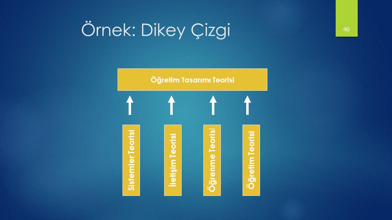 Örnek: Dikey Çizgi 40 Öğretim Tasarımı Teorisi Sistemler Teorisi Öğretim Teorisi Öğrenme Teoris i İletişim Teorisi