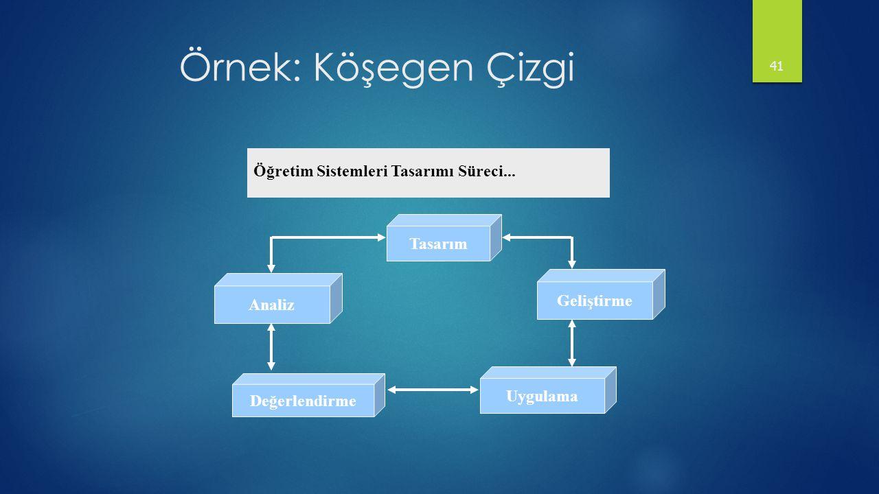 Örnek: Köşegen Çizgi 41 Öğretim Sistemleri Tasarımı Süreci... Analiz Tasarım Değerlendirme Uygulama Geliştirme