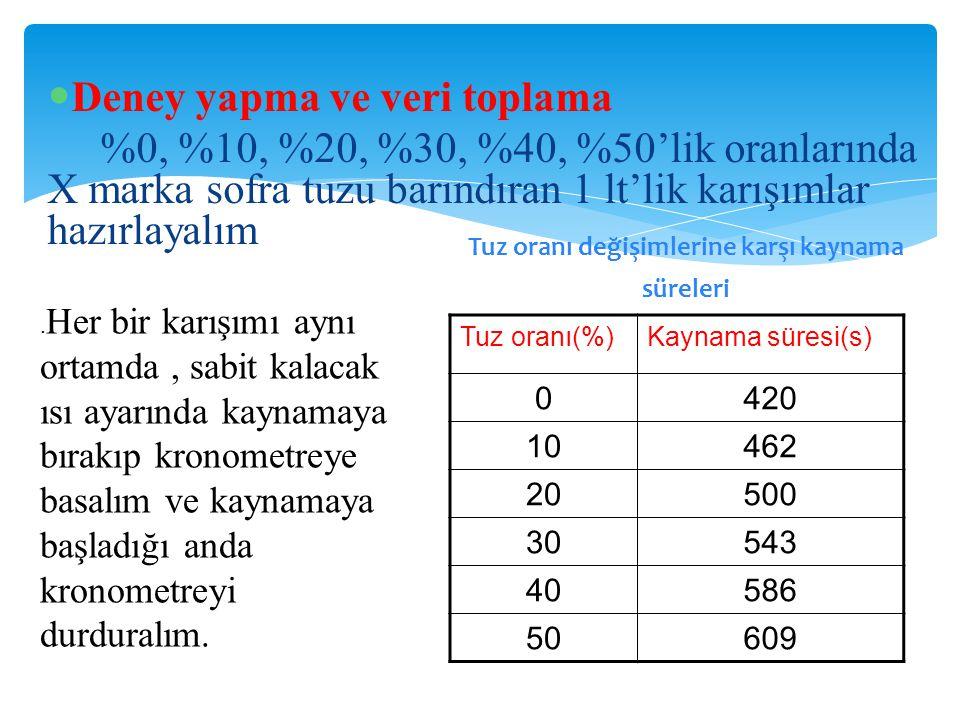 Deney yapma ve veri toplama %0, %10, %20, %30, %40, %50'lik oranlarında X marka sofra tuzu barındıran 1 lt'lik karışımlar hazırlayalım Tuz oranı(%)Kay