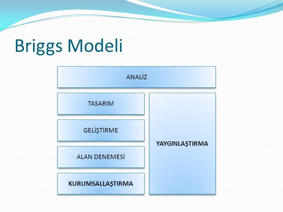 Briggs Modeli ANALİZ TASARIM GELİŞTİRME ALAN DENEMESİ KURUMSALLAŞTIRMA YAYGINLAŞTIRMA