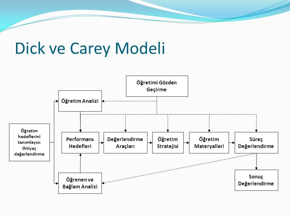 Öğretim hedeflerini tanımlayıcı ihtiyaç değerlendirme Öğretim Analizi Öğrenen ve Bağlam Analizi Performans Hedefleri Değerlendirme Araçları Öğretim St