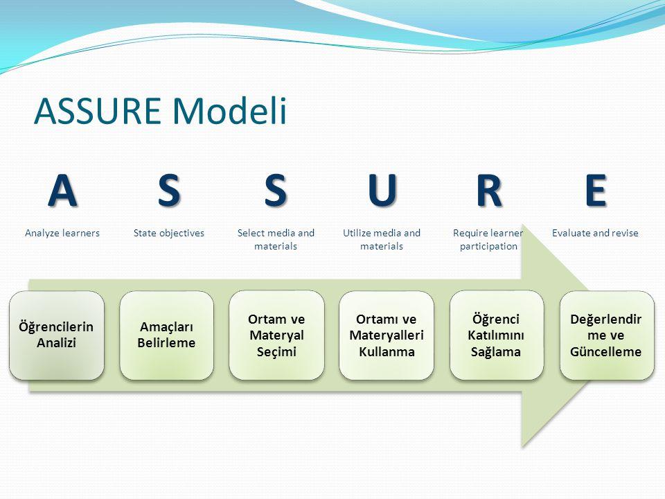ASSURE Modeli Öğrencilerin Analizi Amaçları Belirleme Ortam ve Materyal Seçimi Ortamı ve Materyalleri Kullanma Öğrenci Katılımını Sağlama Değerlendir