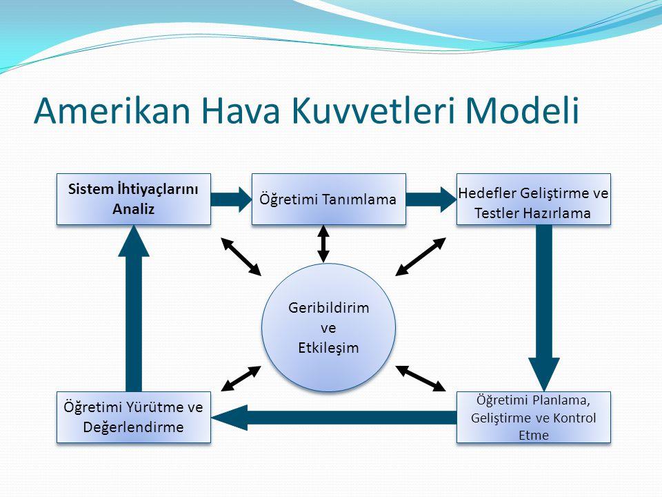 Amerikan Hava Kuvvetleri Modeli Sistem İhtiyaçlarını Analiz Öğretimi Tanımlama Hedefler Geliştirme ve Testler Hazırlama Öğretimi Yürütme ve Değerlendi