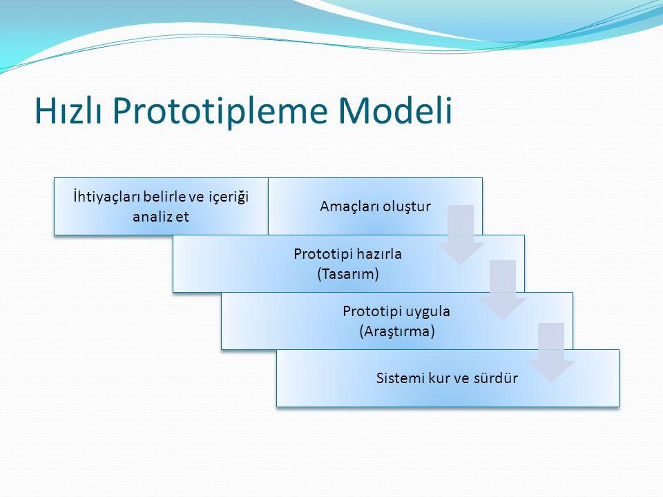 Hızlı Prototipleme Modeli İhtiyaçları belirle ve içeriği analiz et Amaçları oluştur Prototipi hazırla (Tasarım) Prototipi hazırla (Tasarım) Prototipi