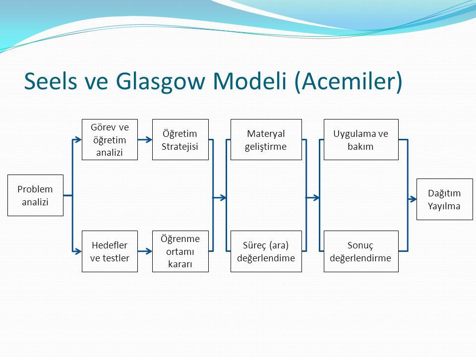 Problem analizi Görev ve öğretim analizi Öğretim Stratejisi Hedefler ve testler Öğrenme ortamı kararı Materyal geliştirme Uygulama ve bakım Süreç (ara