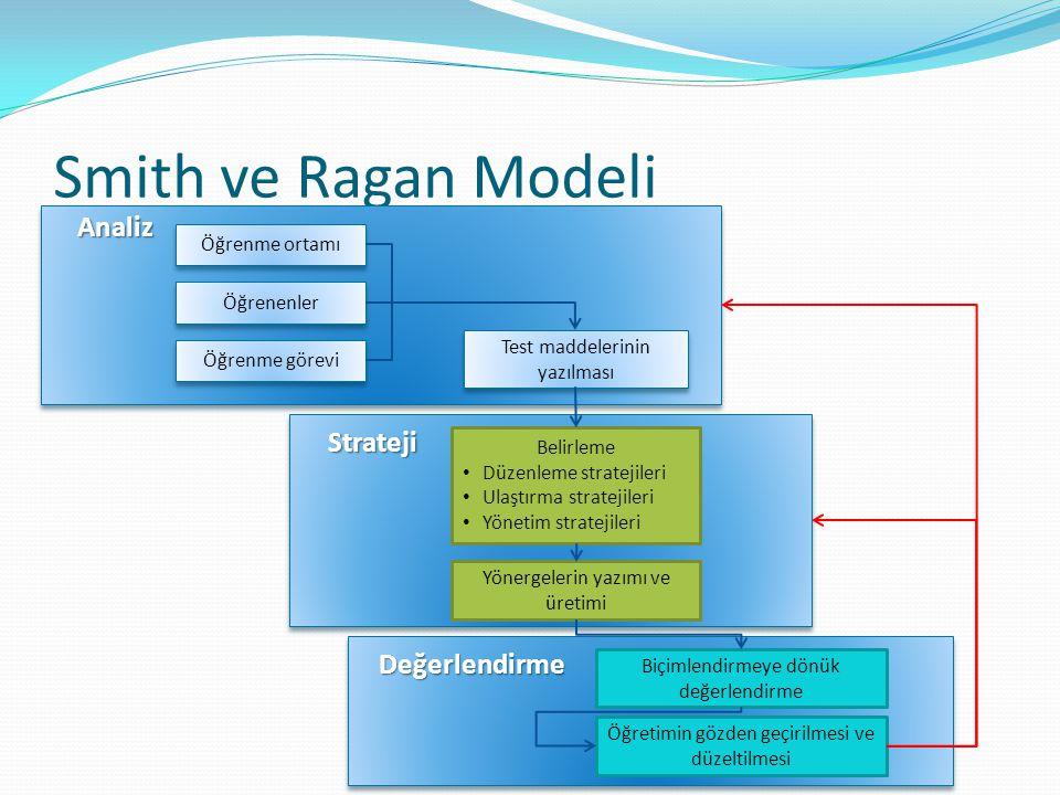 Smith ve Ragan Modeli Öğrenme ortamı Öğrenenler Öğrenme görevi Analiz Test maddelerinin yazılması Strateji Belirleme Düzenleme stratejileri Ulaştırma