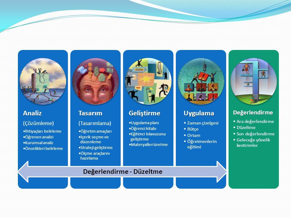 Analiz (Çözümleme) İhtiyaçları belirleme Öğrenen analizi Kurumsal analiz Öncelikleri belirlemeTasarım (Tasarımlama) Öğretim amaçları İçerik seçme ve d