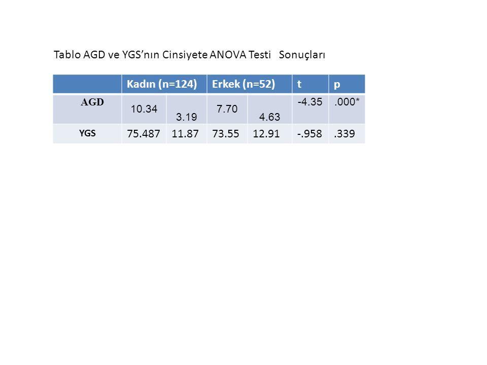 Kadın (n=124)Erkek (n=52)tp AGD 10.34 3.19 7.70 4.63 -4.35.000* YGS 75.48711.8773.5512.91-.958.339 Tablo AGD ve YGS'nın Cinsiyete ANOVA Testi Sonuçlar