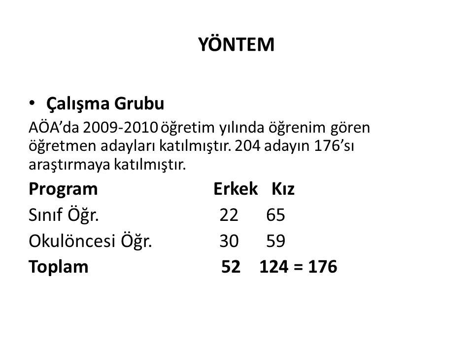 YÖNTEM Çalışma Grubu AÖA'da 2009-2010 öğretim yılında öğrenim gören öğretmen adayları katılmıştır. 204 adayın 176'sı araştırmaya katılmıştır. Program