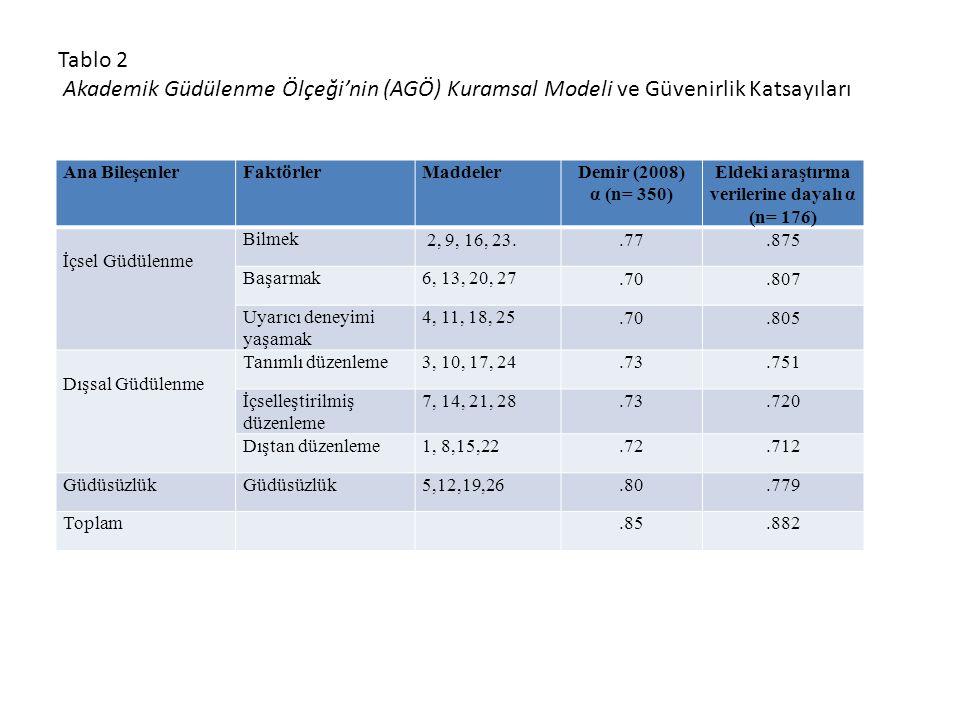 Ana BileşenlerFaktörlerMaddelerDemir (2008) α (n= 350) Eldeki araştırma verilerine dayalı α (n= 176) İçsel Güdülenme Bilmek 2, 9, 16, 23..77.875 Başar