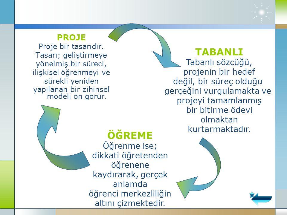 PROJE Proje bir tasarıdır. Tasarı; geliştirmeye yönelmiş bir süreci, ilişkisel öğrenmeyi ve sürekli yeniden yapılanan bir zihinsel modeli ön görür. TA
