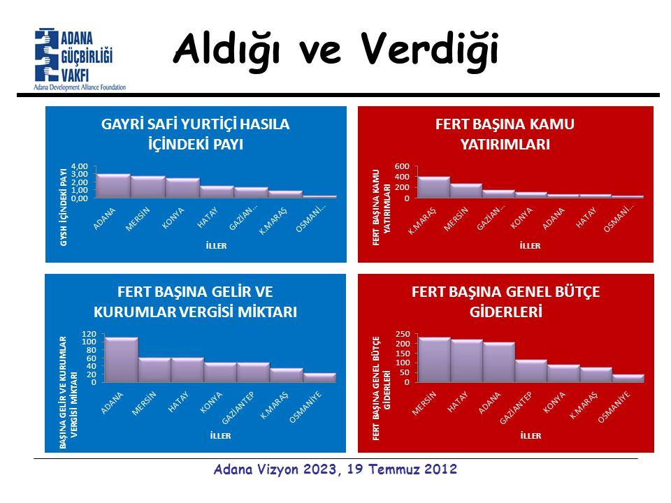 Aldığı ve Verdiği Adana Vizyon 2023, 19 Temmuz 2012