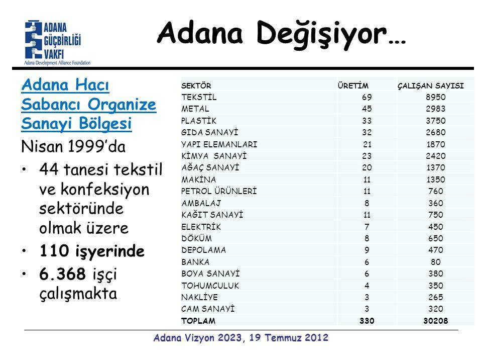 Adana Değişiyor… Adana Hacı Sabancı Organize Sanayi Bölgesi Nisan 1999'da 44 tanesi tekstil ve konfeksiyon sektöründe olmak üzere 110 işyerinde 6.368 işçi çalışmakta Adana Vizyon 2023, 19 Temmuz 2012 SEKTÖRÜRETİMÇALIŞAN SAYISI TEKSTİL698950 METAL452983 PLASTİK333750 GIDA SANAYİ322680 YAPI ELEMANLARI211870 KİMYA SANAYİ232420 AĞAÇ SANAYİ201370 MAKİNA111350 PETROL ÜRÜNLERİ11760 AMBALAJ8360 KAĞIT SANAYİ11750 ELEKTRİK7450 DÖKÜM8650 DEPOLAMA9470 BANKA680 BOYA SANAYİ6380 TOHUMCULUK4350 NAKLİYE3265 CAM SANAYİ3320 TOPLAM33030208