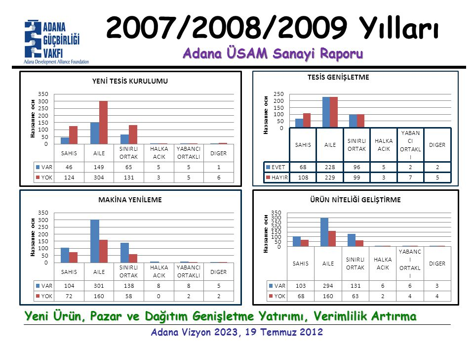 Adana ÜSAM Sanayi Raporu 2007/2008/2009 Yılları Adana ÜSAM Sanayi Raporu Adana Vizyon 2023, 19 Temmuz 2012 Yeni Ürün, Pazar ve Dağıtım Genişletme Yatırımı, Verimlilik Artırma