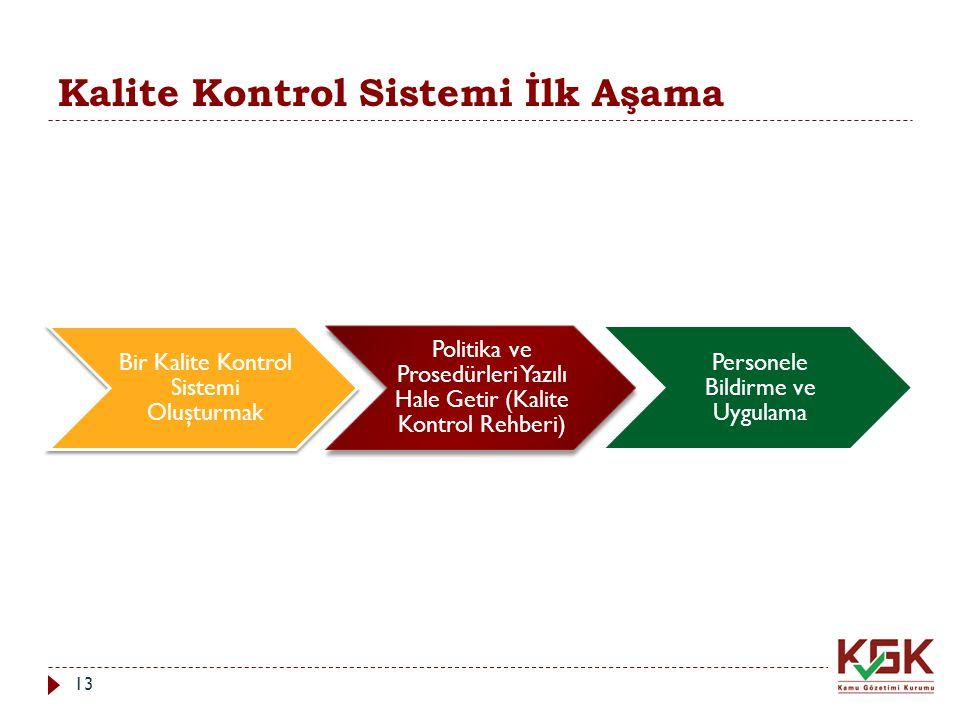 Kalite Kontrol Sistemi İlk Aşama Bir Kalite Kontrol Sistemi Oluşturmak Politika ve Prosedürleri Yazılı Hale Getir (Kalite Kontrol Rehberi) Personele B