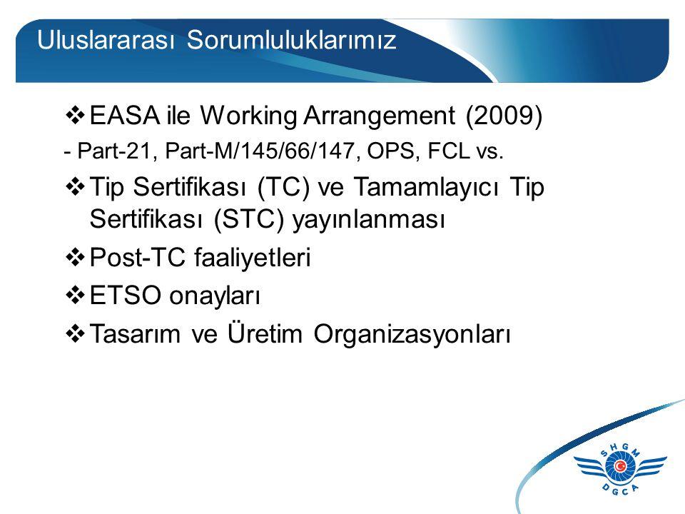 Uluslararası Sorumluluklarımız  EASA ile Working Arrangement (2009) - Part-21, Part-M/145/66/147, OPS, FCL vs.  Tip Sertifikası (TC) ve Tamamlayıcı