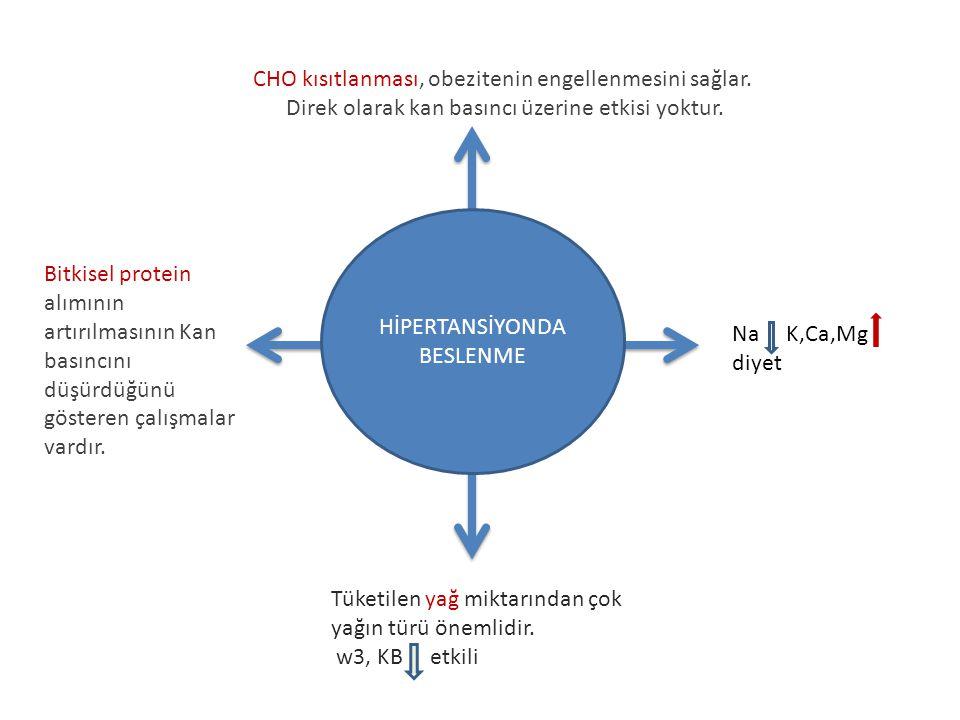 CHO kısıtlanması, obezitenin engellenmesini sağlar. Direk olarak kan basıncı üzerine etkisi yoktur. Bitkisel protein alımının artırılmasının Kan basın