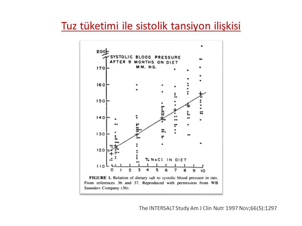 Tuz tüketimi ile sistolik tansiyon ilişkisi The INTERSALT Study Am J Clin Nutr 1997 Nov;66(5):1297