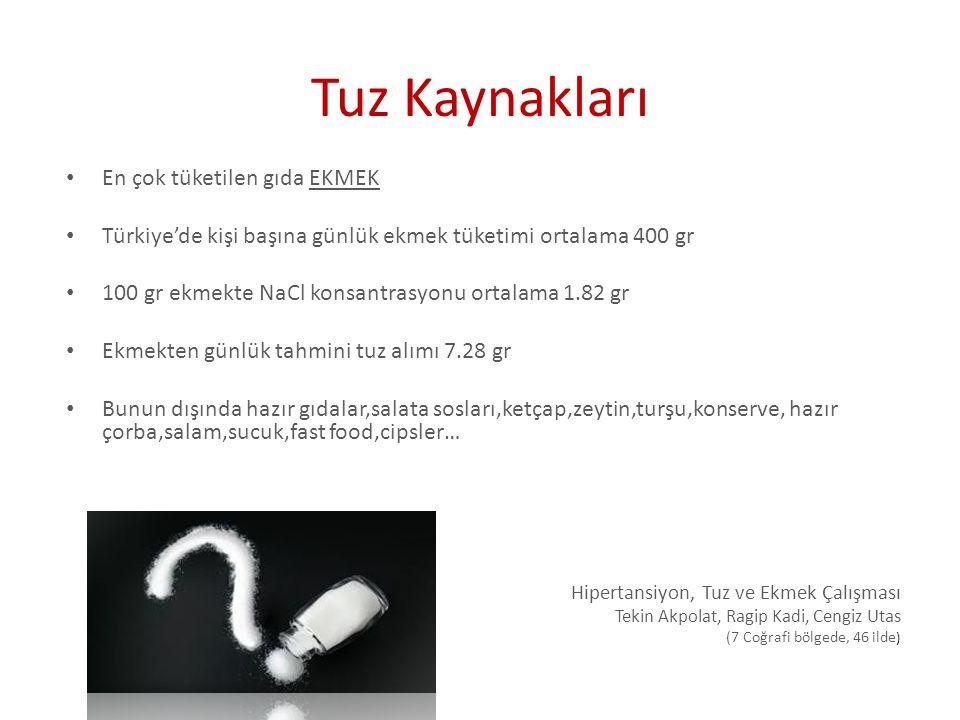 Tuz Kaynakları En çok tüketilen gıda EKMEK Türkiye'de kişi başına günlük ekmek tüketimi ortalama 400 gr 100 gr ekmekte NaCl konsantrasyonu ortalama 1.