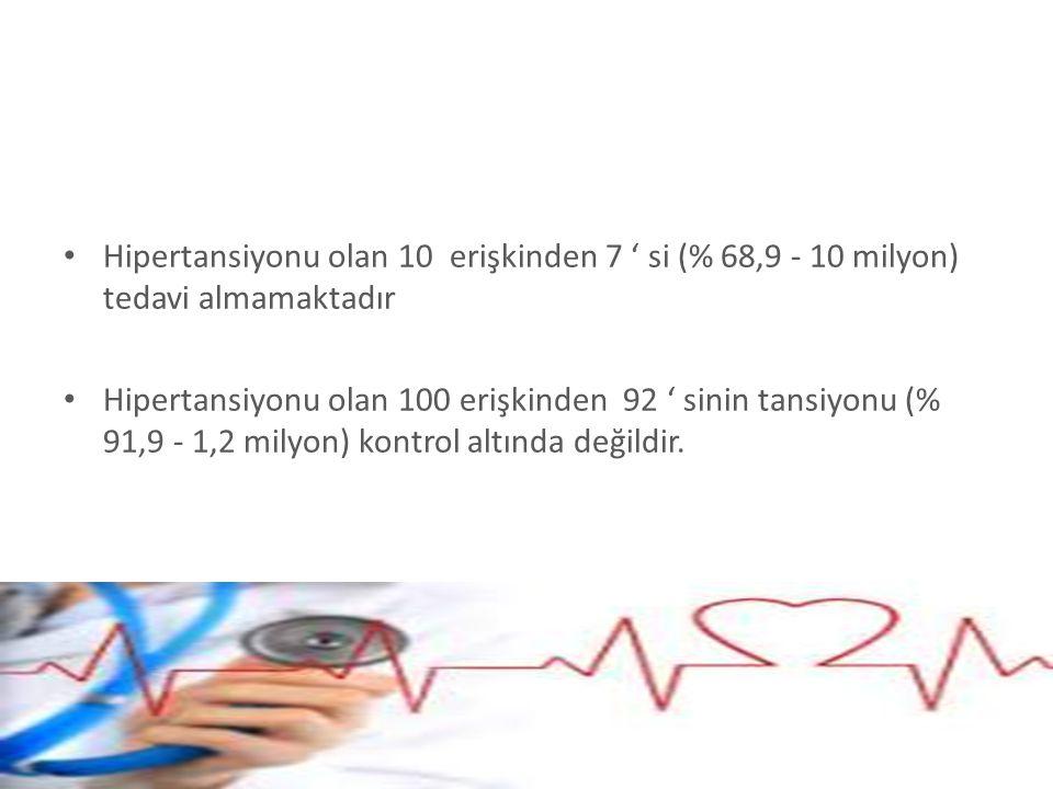 Hipertansiyonu olan 10 erişkinden 7 ' si (% 68,9 - 10 milyon) tedavi almamaktadır Hipertansiyonu olan 100 erişkinden 92 ' sinin tansiyonu (% 91,9 - 1,
