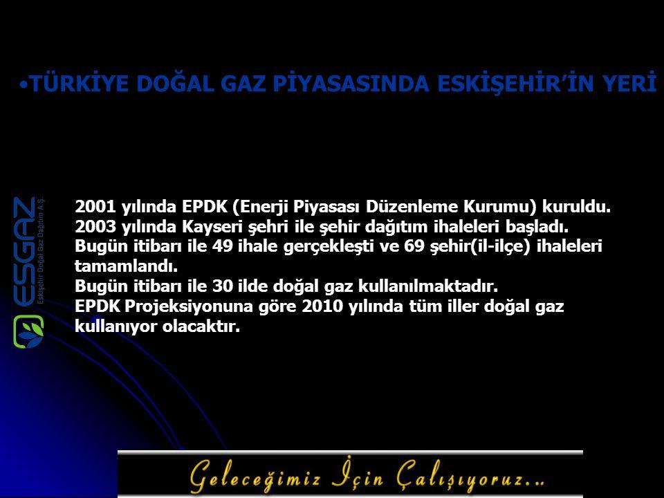 TÜRKİYE DOĞAL GAZ PİYASASINDA ESKİŞEHİR'İN YERİ 2001 yılında EPDK (Enerji Piyasası Düzenleme Kurumu) kuruldu. 2003 yılında Kayseri şehri ile şehir dağ