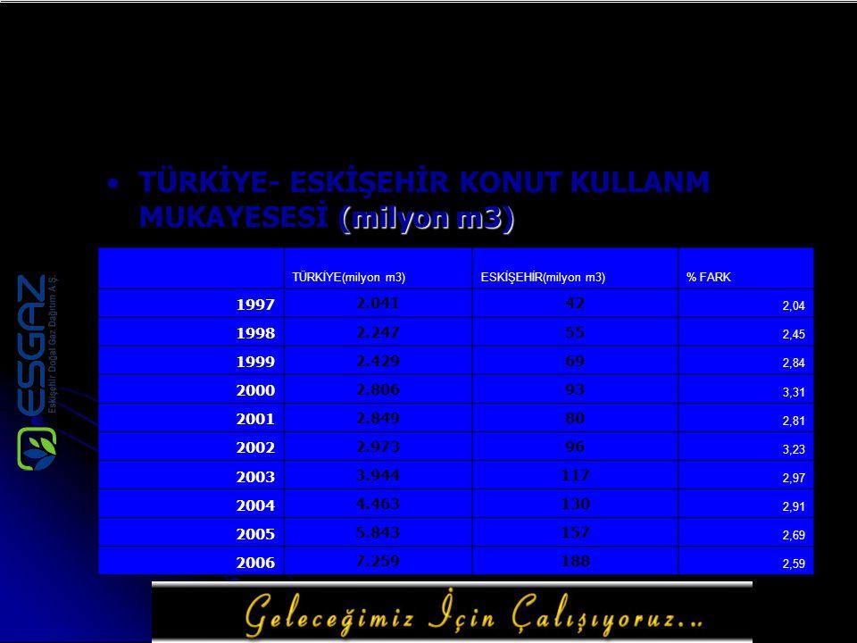 (milyon m3)TÜRKİYE- ESKİŞEHİR KONUT KULLANM MUKAYESESİ (milyon m3) TÜRKİYE(milyon m3)ESKİŞEHİR(milyon m3)% FARK 1997 2.04142 2,04 1998 2.24755 2,45 19