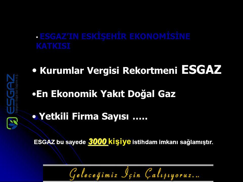 ESGAZ'IN ESKİŞEHİR EKONOMİSİNE KATKISI Kurumlar Vergisi Rekortmeni ESGAZ En Ekonomik Yakıt Doğal Gaz Yetkili Firma Sayısı ….. 3000 ESGAZ bu sayede 300