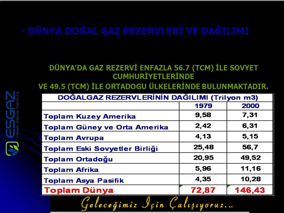 2005 – 2006 Yıllarında Yapılan Yatırım Miktarları 2005-2006 yıllarında,doğal gaz bulunmayan Fatih,Zafer,Kumlubel,Şirintepe,Emek,Erenköy,Huzur,Yenidoğan,Bü yükdere,Yıldıztepe,Gültepe,Esentepe,Yeşiltepe,Sütlüce,Çamlıca,Şar höyük ve Sazova mahallelerine doğal gaz hizmeti götürülmüş olup,yapılan bu yatırım ile; Çelik Hat : 14.838 m Pe Hat : 660.202 m S.Kutusu : 28.995 Adet Bölge Reg.