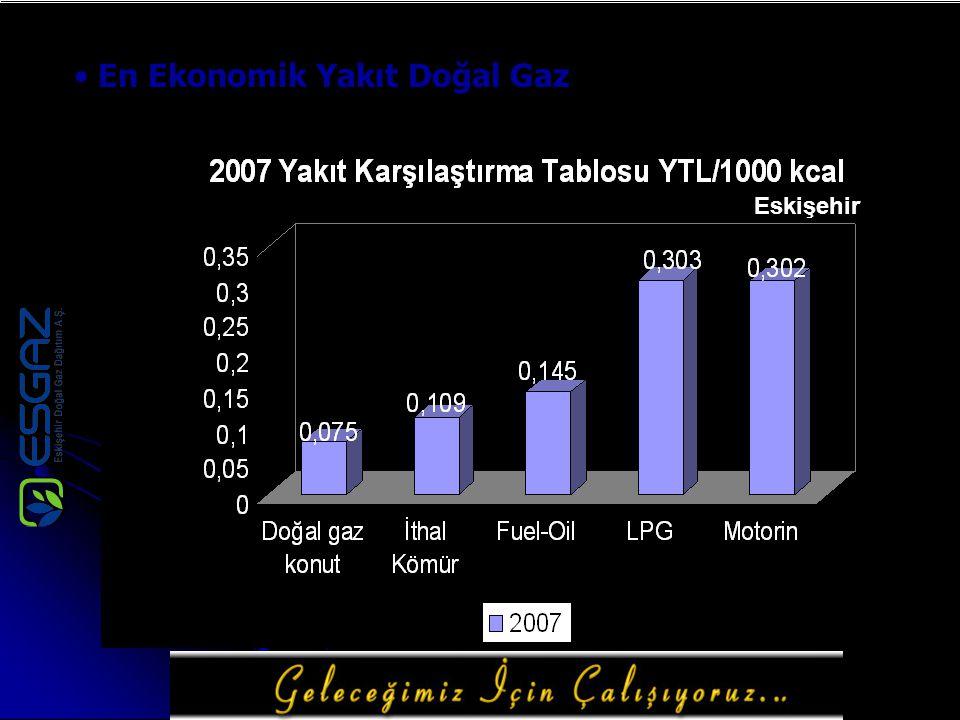 En Ekonomik Yakıt Doğal Gaz Eskişehir
