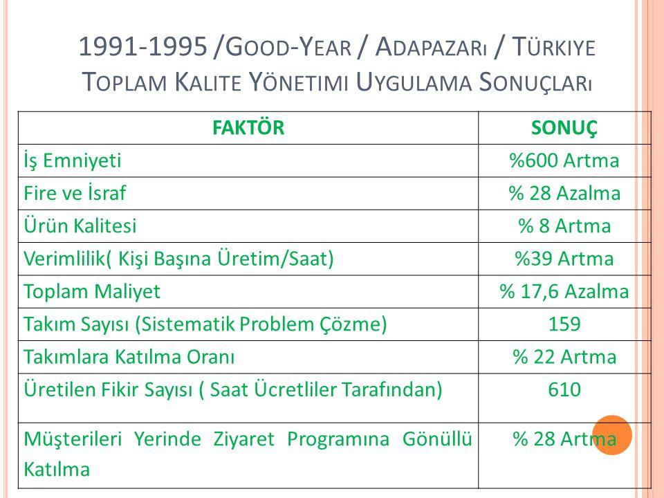 1991-1995 /G OOD -Y EAR / A DAPAZARı / T ÜRKIYE T OPLAM K ALITE Y ÖNETIMI U YGULAMA S ONUÇLARı FAKTÖRSONUÇ İş Emniyeti%600 Artma Fire ve İsraf% 28 Aza