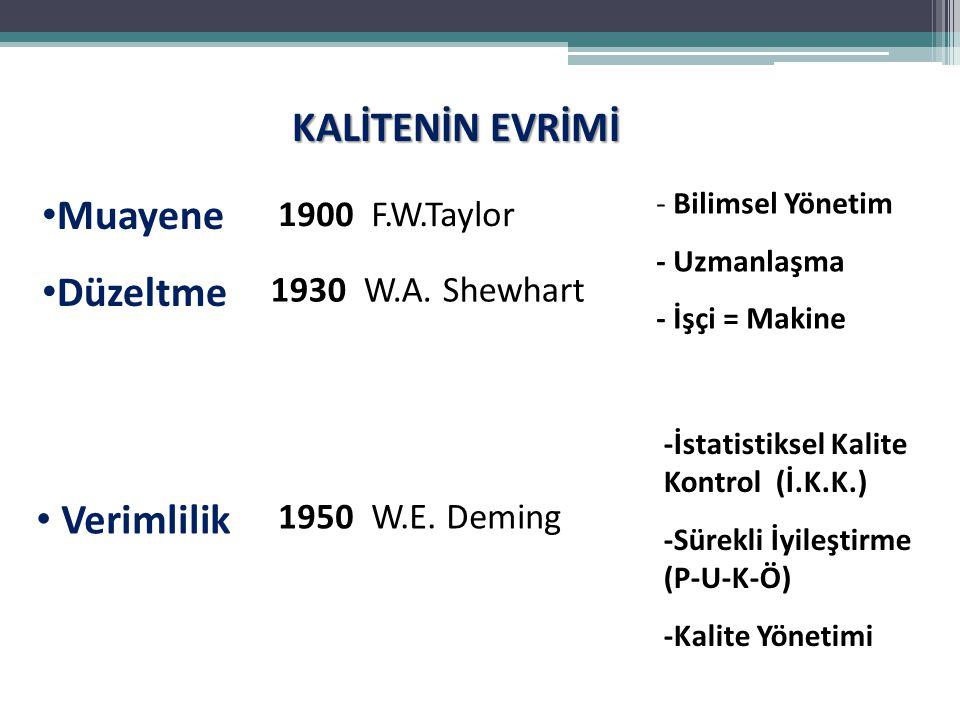 KALİTENİN EVRİMİ Muayene Düzeltme - Bilimsel Yönetim - Uzmanlaşma - İşçi = Makine 1900 F.W.Taylor 1930 W.A. Shewhart 1950 W.E. Deming Verimlilik -İsta