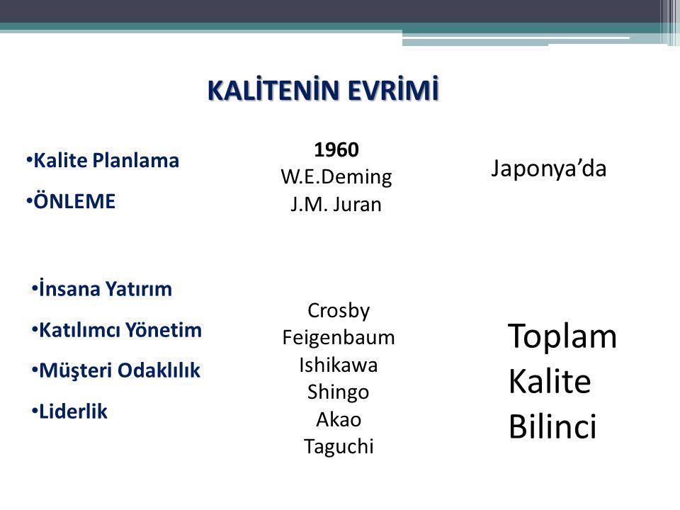 KALİTENİN EVRİMİ Kalite Planlama ÖNLEME 1960 W.E.Deming J.M. Juran Toplam Kalite Bilinci Japonya'da Crosby Feigenbaum Ishikawa Shingo Akao Taguchi İns