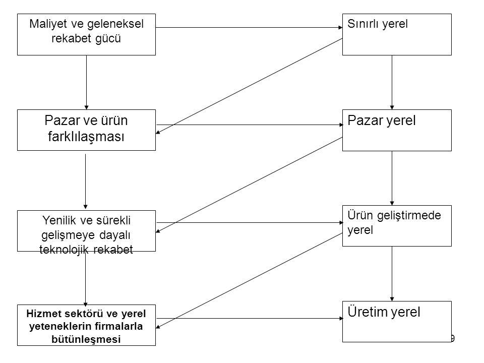 28 Yabancı Sermaye Teori FDI'i kutsar FDI'ın cezbedilmesinin dayattıkları FDI cezbedilmesi Türkiye'de henüz merkezden yönetiliyor Bölgesel aktörler FD