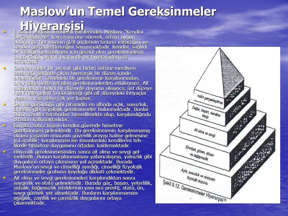 Maslow'un Temel Gereksinmeler Hiyerarşisi İnsancıl yaklaşımın önemli isimlerinden Maslovv