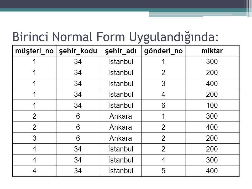 Birinci Normal Form Uygulandığında: müşteri_noşehir_koduşehir_adıgönderi_nomiktar 134İstanbul1300 134İstanbul2200 134İstanbul3400 134İstanbul4200 134İ