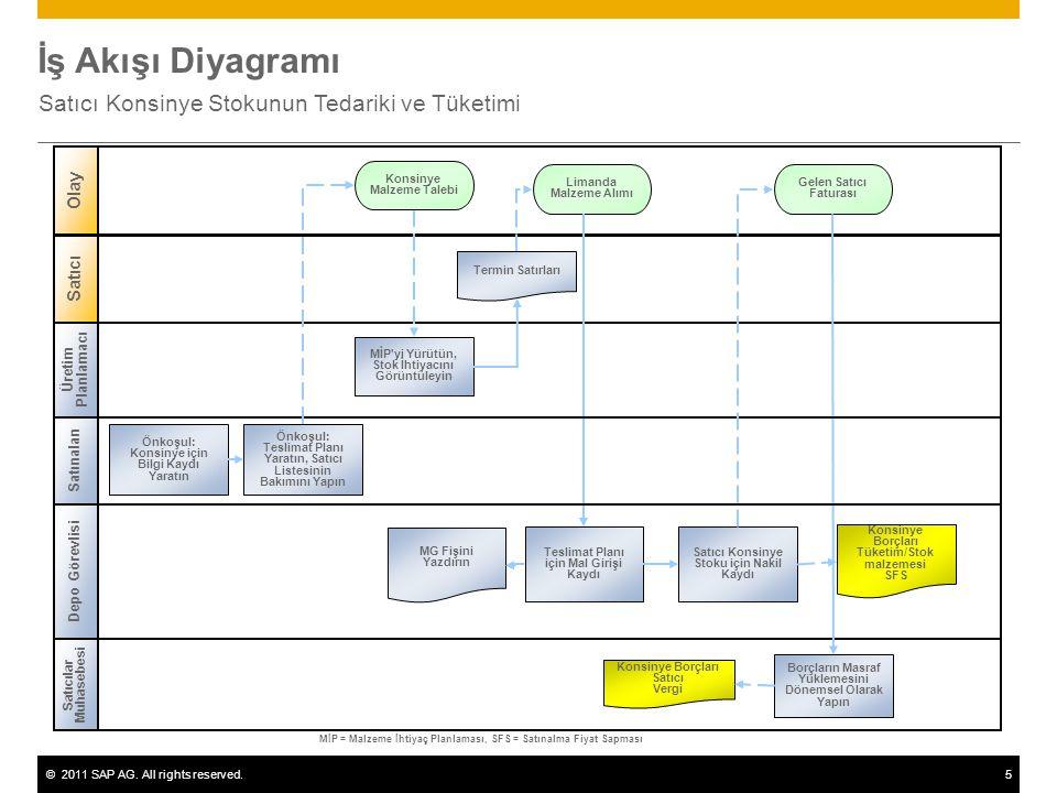 ©2011 SAP AG. All rights reserved.5 İş Akışı Diyagramı Satıcı Konsinye Stokunun Tedariki ve Tüketimi Üretim Planlamacı Depo Görevlisi Satıcılar Muhase