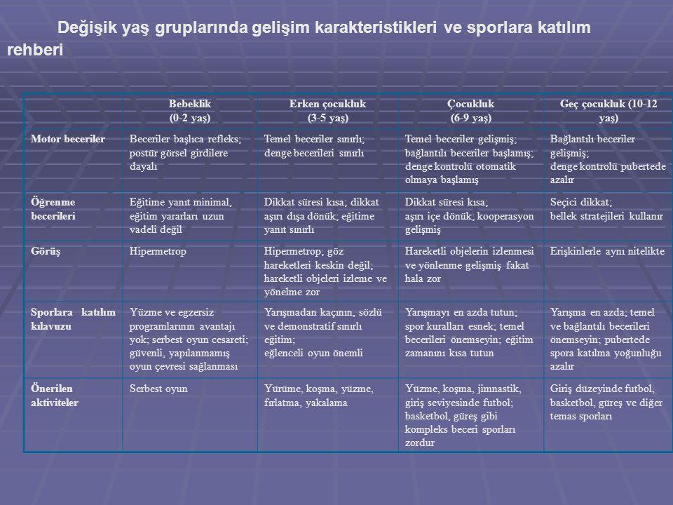 Değişik yaş gruplarında gelişim karakteristikleri ve sporlara katılım rehberi Bebeklik (0-2 yaş) Erken çocukluk (3-5 yaş) Çocukluk (6-9 yaş) Geç çocuk