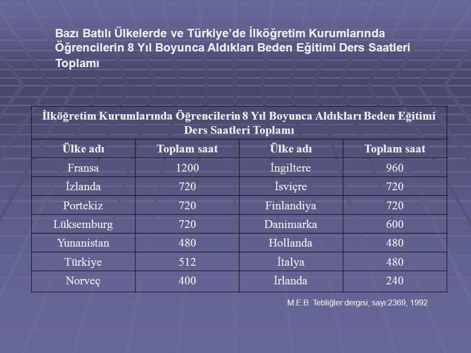 Bazı Batılı Ülkelerde ve Türkiye'de İlköğretim Kurumlarında Öğrencilerin 8 Yıl Boyunca Aldıkları Beden Eğitimi Ders Saatleri Toplamı İlköğretim Kuruml